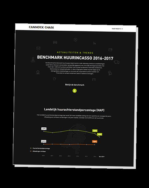 Benchmark Huurincasso 2016-2017